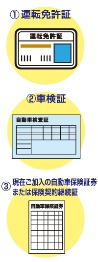 運転免許証・車検証・自動車保険証券